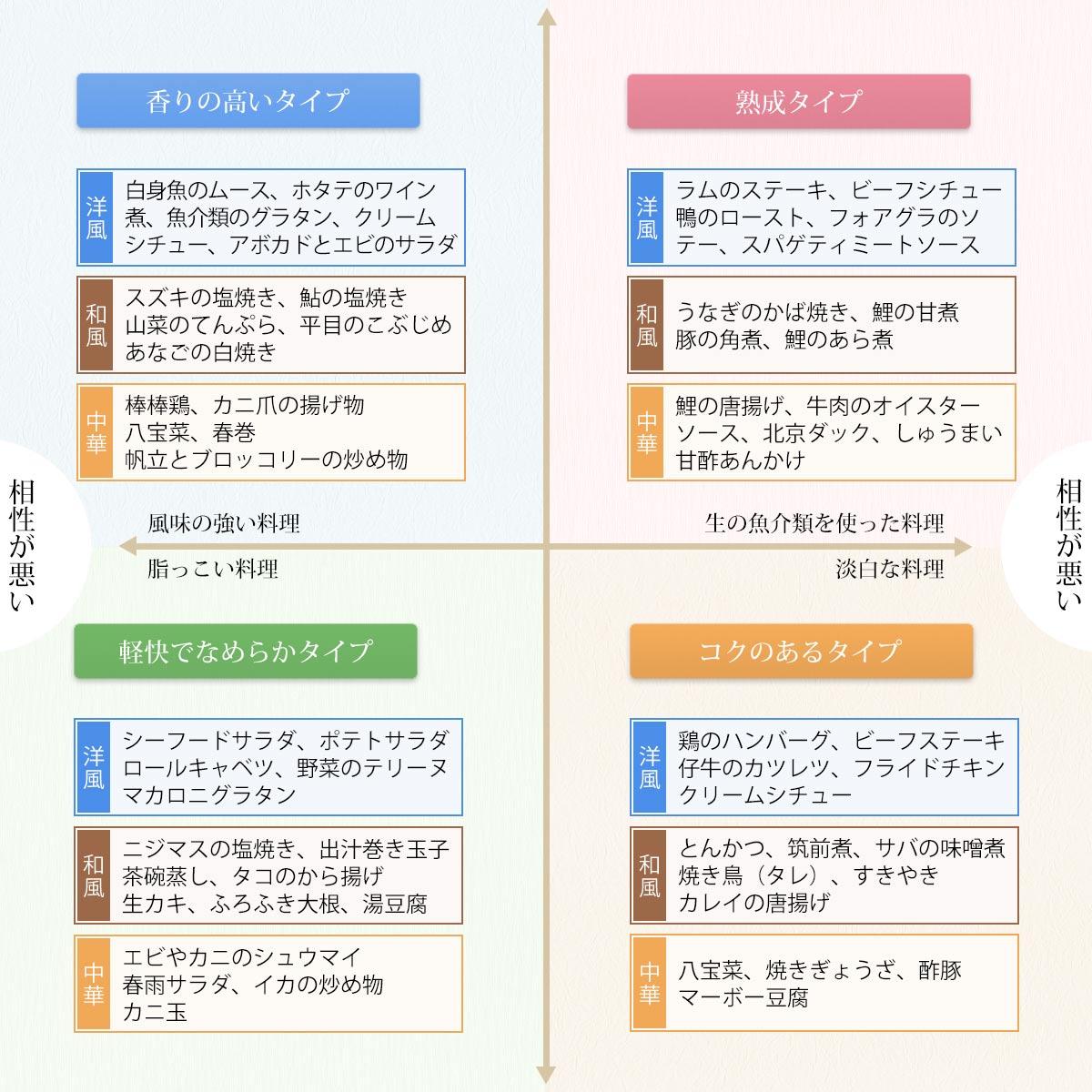 日本酒、料理との相性例