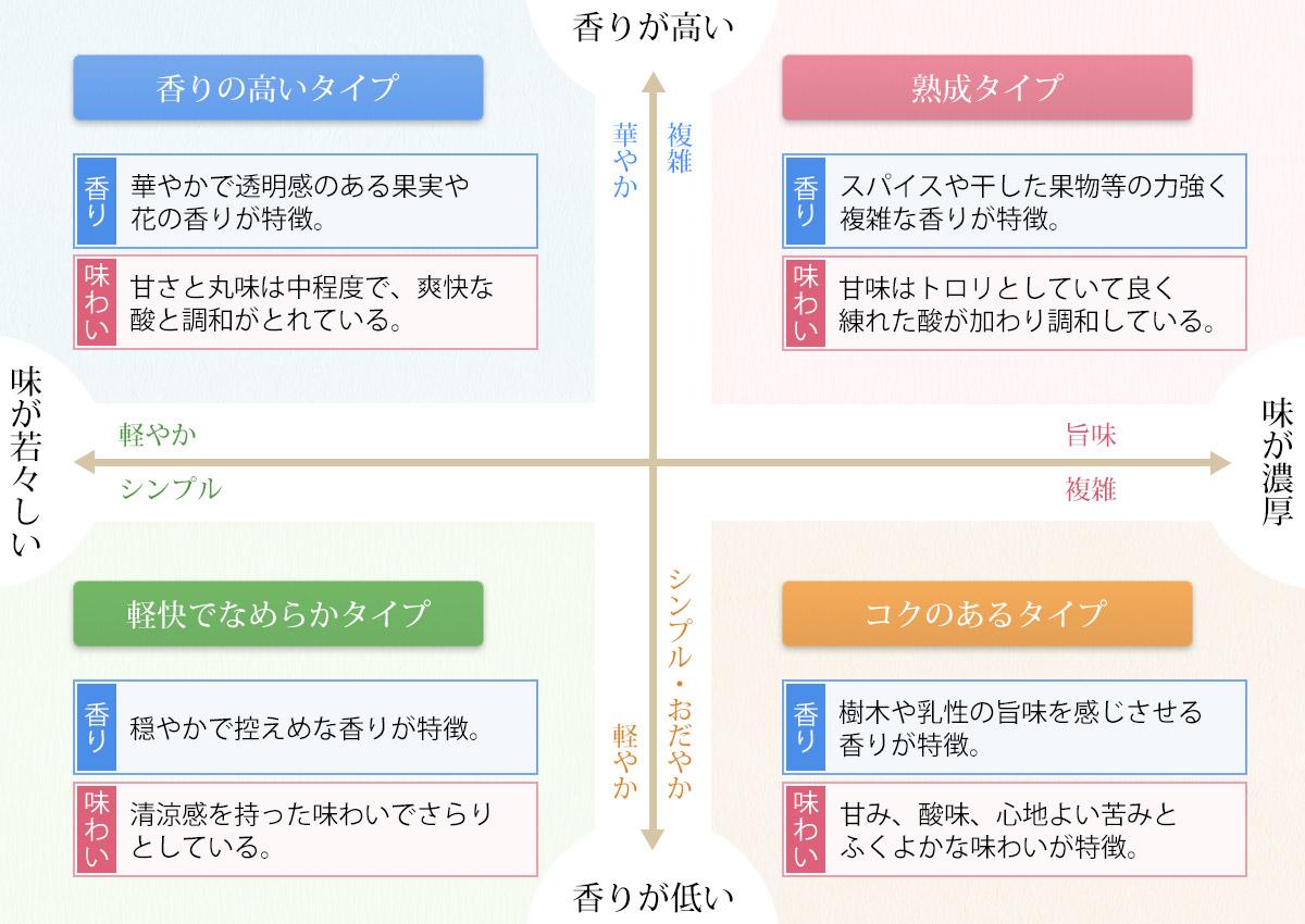 日本酒、4タイプ分類表